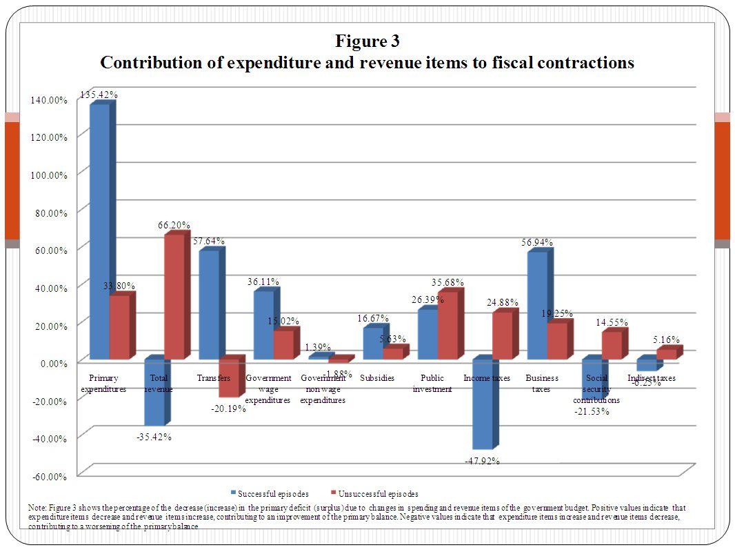 Non vi è alcuna evidenza che l'aumento dei deficit di bilancio accresca la probabilità di essere rieletti.