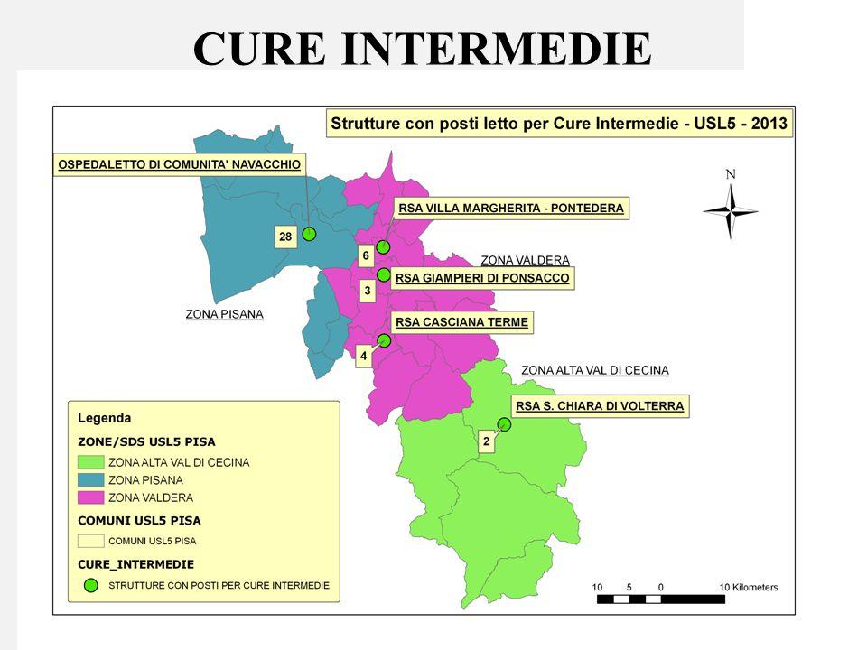 CURE INTERMEDIE