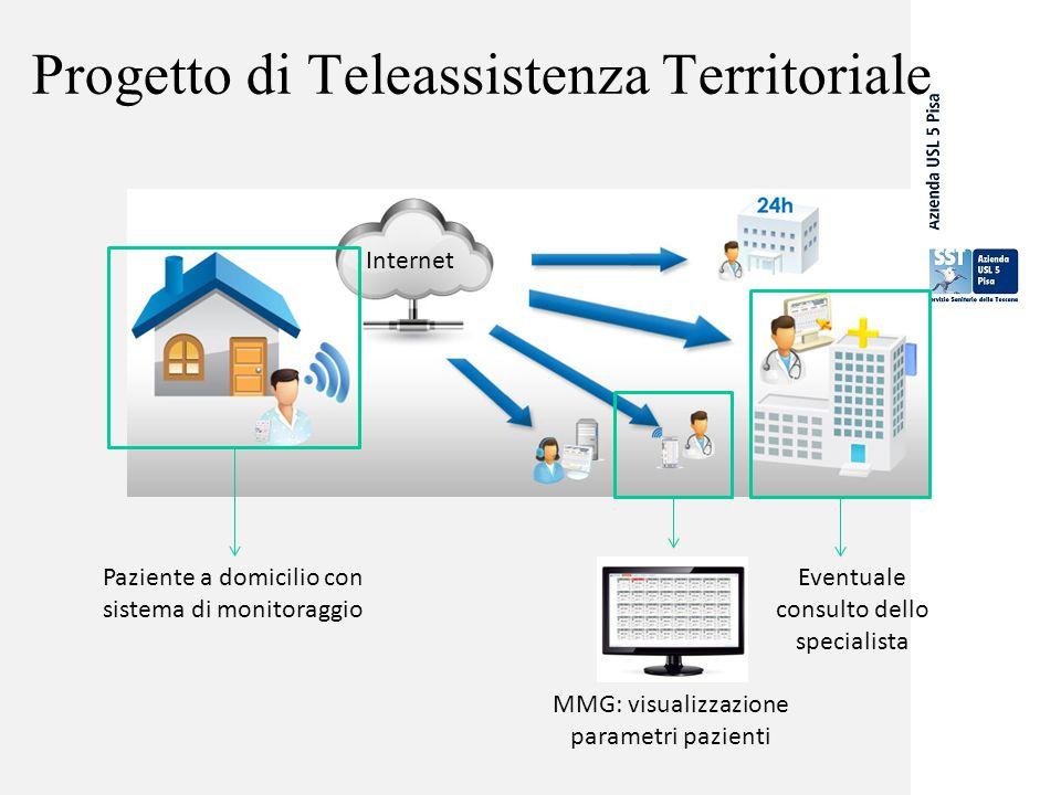 Progetto di Teleassistenza Territoriale Paziente a domicilio con sistema di monitoraggio Internet MMG: visualizzazione parametri pazienti Eventuale co