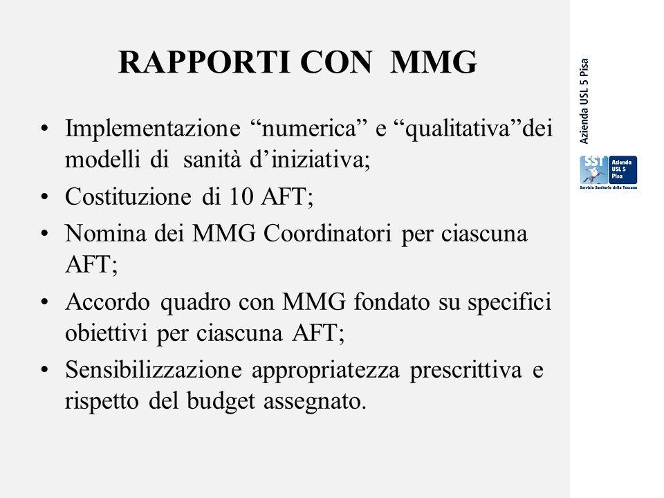 RAPPORTI CON MMG Implementazione numerica e qualitativa dei modelli di sanità d'iniziativa; Costituzione di 10 AFT; Nomina dei MMG Coordinatori per ciascuna AFT; Accordo quadro con MMG fondato su specifici obiettivi per ciascuna AFT; Sensibilizzazione appropriatezza prescrittiva e rispetto del budget assegnato.