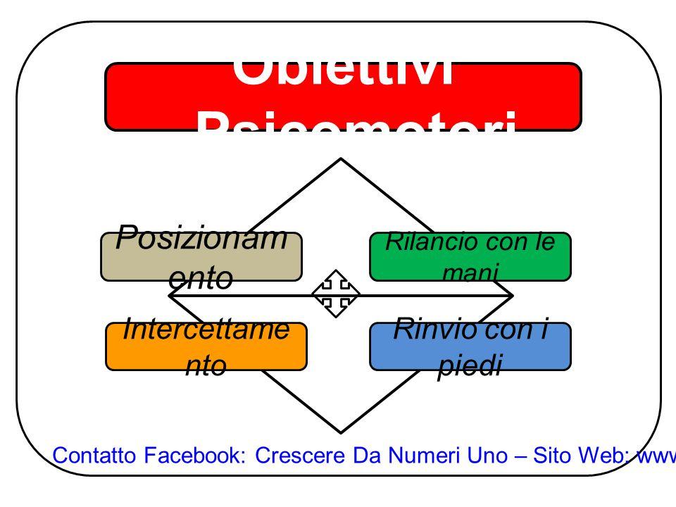 Obiettivi Psicomotori Posizionam ento Intercettame nto Rilancio con le mani Rinvio con i piedi Contatto Facebook: Crescere Da Numeri Uno – Sito Web: w