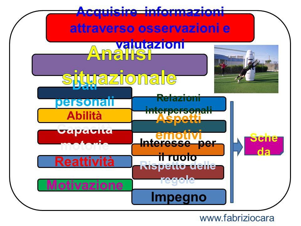 Motivazione Impegno Abilità Capacità motorie Dati personali Relazioni interpersonali Interesse per il ruolo Aspetti emotivi Acquisire informazioni att