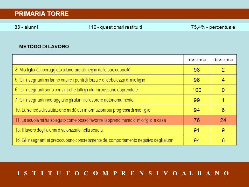 PRIMARIA TORRE 83 - alunni 110 - questionari restituiti 75,4% - percentuale I S T I T U T O C O M P R E N S I V O A L B A N O METODO DI LAVORO assensodissenso 3.