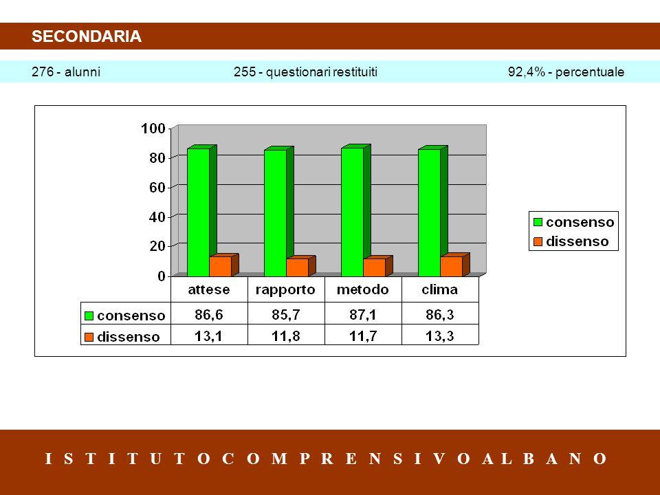 SECONDARIA I S T I T U T O C O M P R E N S I V O A L B A N O 276 - alunni 255 - questionari restituiti 92,4% - percentuale