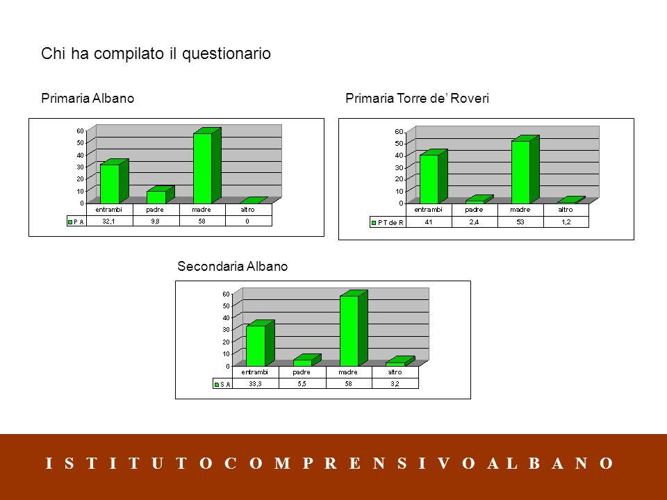 Chi ha compilato il questionario Primaria AlbanoPrimaria Torre de' Roveri Secondaria Albano