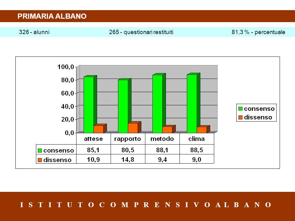 PRIMARIA ALBANO 326 - alunni 265 - questionari restituiti 81,3 % - percentuale I S T I T U T O C O M P R E N S I V O A L B A N O