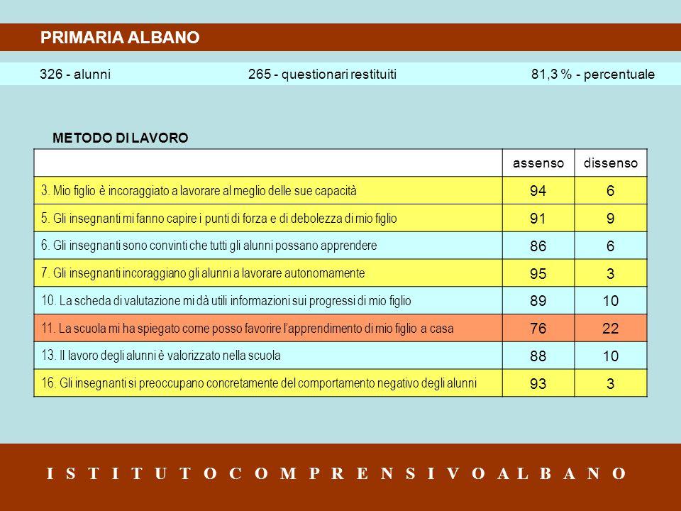 PRIMARIA ALBANO 326 - alunni 265 - questionari restituiti 81,3 % - percentuale I S T I T U T O C O M P R E N S I V O A L B A N O METODO DI LAVORO assensodissenso 3.