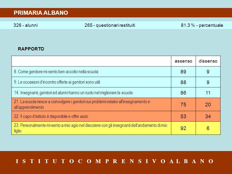 PRIMARIA ALBANO 326 - alunni 265 - questionari restituiti 81,3 % - percentuale I S T I T U T O C O M P R E N S I V O A L B A N O RAPPORTO assensodissenso 8.