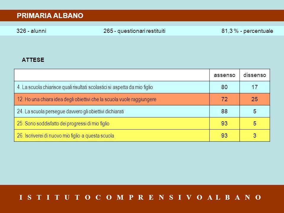 PRIMARIA ALBANO 326 - alunni 265 - questionari restituiti 81,3 % - percentuale I S T I T U T O C O M P R E N S I V O A L B A N O ATTESE assensodissenso 4.