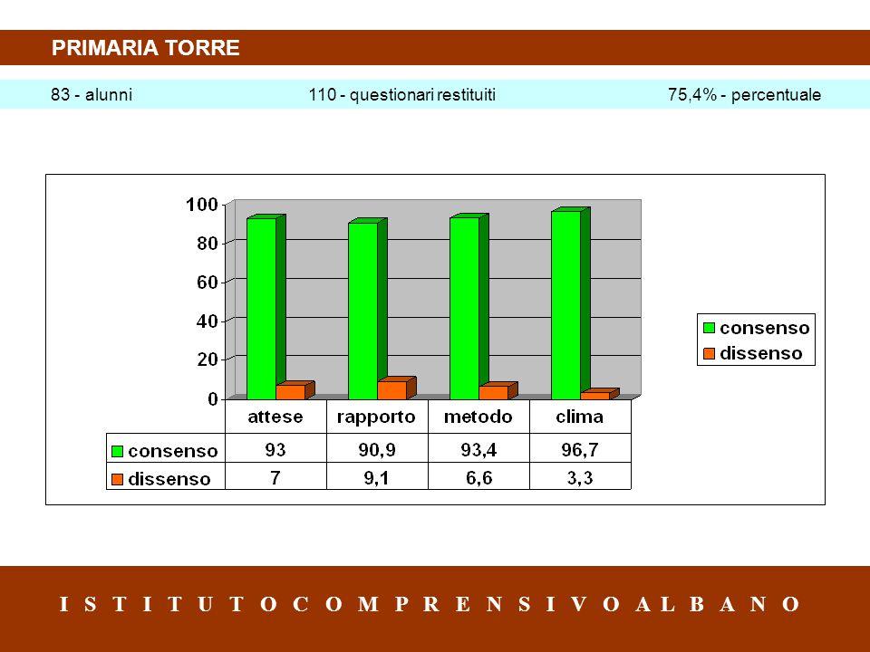 PRIMARIA TORRE 83 - alunni 110 - questionari restituiti 75,4% - percentuale I S T I T U T O C O M P R E N S I V O A L B A N O