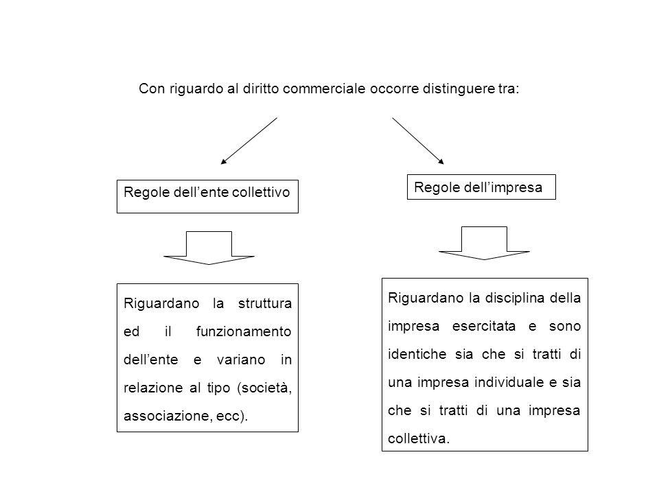 Con riguardo al diritto commerciale occorre distinguere tra: Regole dell'ente collettivo Regole dell'impresa Riguardano la struttura ed il funzionamen