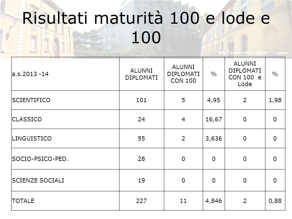 Risultati maturità 100 e lode e 100 a.s.2013 -14 ALUNNI DIPLOMATI ALUNNI DIPLOMATI CON 100 % ALUNNI DIPLOMATI CON 100 e Lode % SCIENTIFICO10154,9521,9