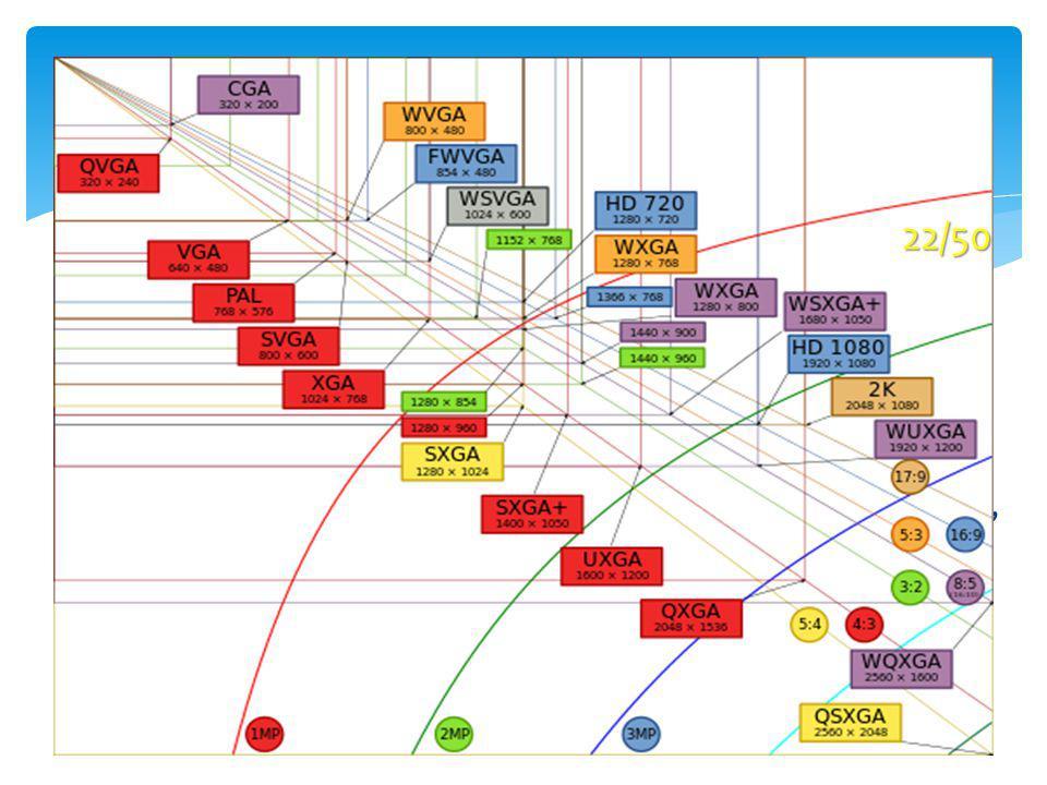 Rapporti dimensionali Il desktop del PC può avere diverse risoluzioni orizzontali/verticali dette anche modalità grafiche. Il rapporto tra numero di p