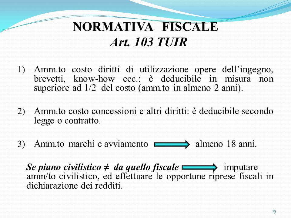 NORMATIVA FISCALE Art. 103 TUIR 1) Amm.to costo diritti di utilizzazione opere dell'ingegno, brevetti, know-how ecc.: è deducibile in misura non super