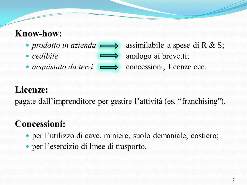 Know-how: prodotto in azienda assimilabile a spese di R & S; cedibile analogo ai brevetti; acquistato da terzi concessioni, licenze ecc. Licenze: paga