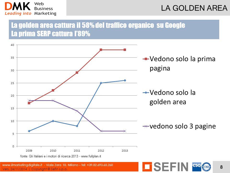 LA GOLDEN AREA Vers. 24/11/2014 | Copyright © Sefin s.p.a. www.ilmarketingdigitale.it - Viale Zara 10, Milano – tel: +39.02.693.65.260 fonte: Gli Ital