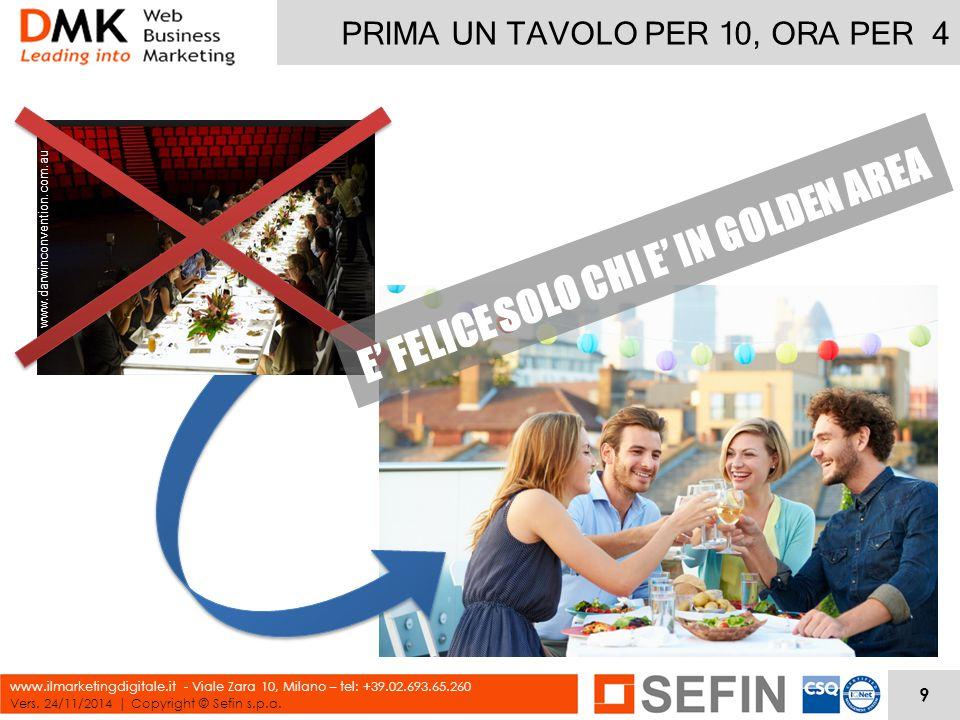PRIMA UN TAVOLO PER 10, ORA PER 4 Vers. 24/11/2014 | Copyright © Sefin s.p.a. www.ilmarketingdigitale.it - Viale Zara 10, Milano – tel: +39.02.693.65.