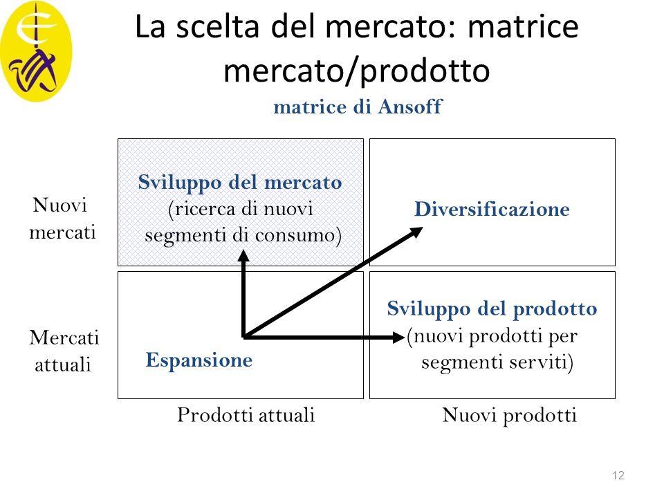 La scelta del mercato: matrice mercato/prodotto Sviluppo del mercato (ricerca di nuovi segmenti di consumo) Sviluppo del prodotto (nuovi prodotti per