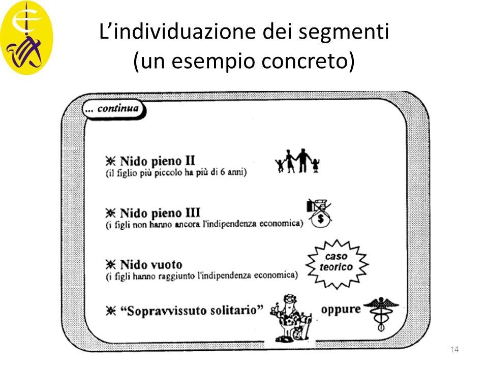 L'individuazione dei segmenti (un esempio concreto) 14
