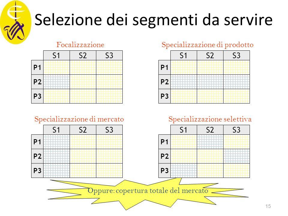 Selezione dei segmenti da servire Oppure: copertura totale del mercato Specializzazione di mercato S3 S2 S1 P1 P2 P3 S3 S2 S1 P3 P2 P1 FocalizzazioneS