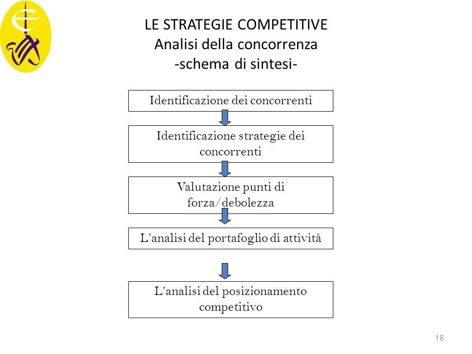 LE STRATEGIE COMPETITIVE Analisi della concorrenza -schema di sintesi- Identificazione dei concorrenti Identificazione strategie dei concorrenti Valut