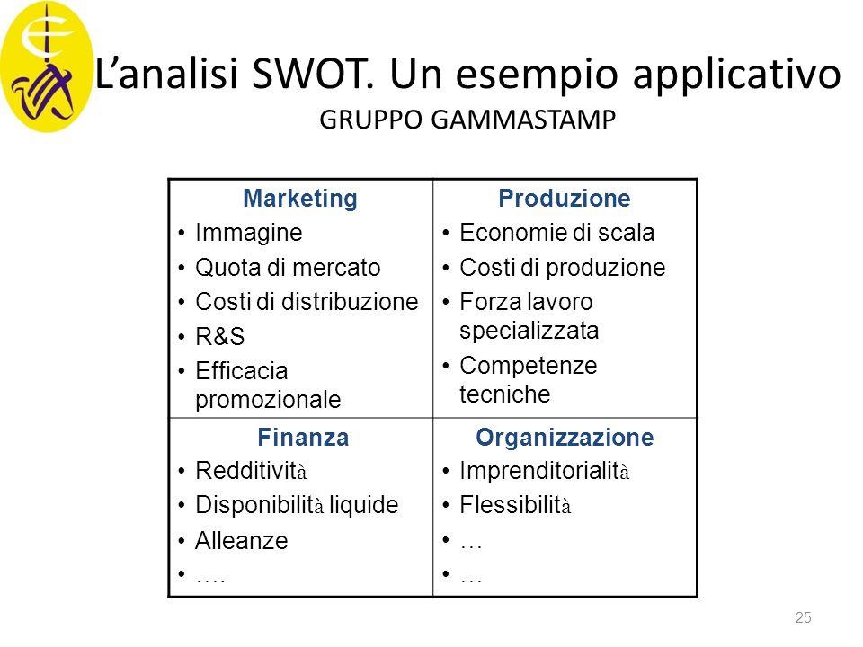 L'analisi SWOT. Un esempio applicativo GRUPPO GAMMASTAMP Marketing Immagine Quota di mercato Costi di distribuzione R&S Efficacia promozionale Produzi