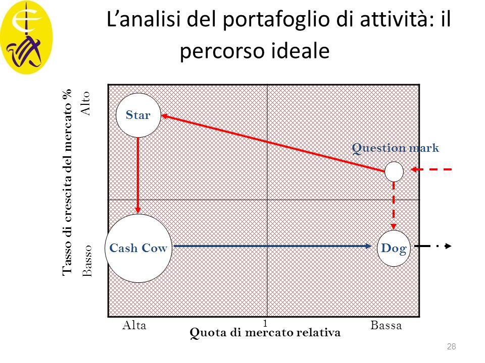 L'analisi del portafoglio di attività: il percorso ideale Quota di mercato relativa Tasso di crescita del mercato % AltaBassa Basso Alto 1 Star Cash C