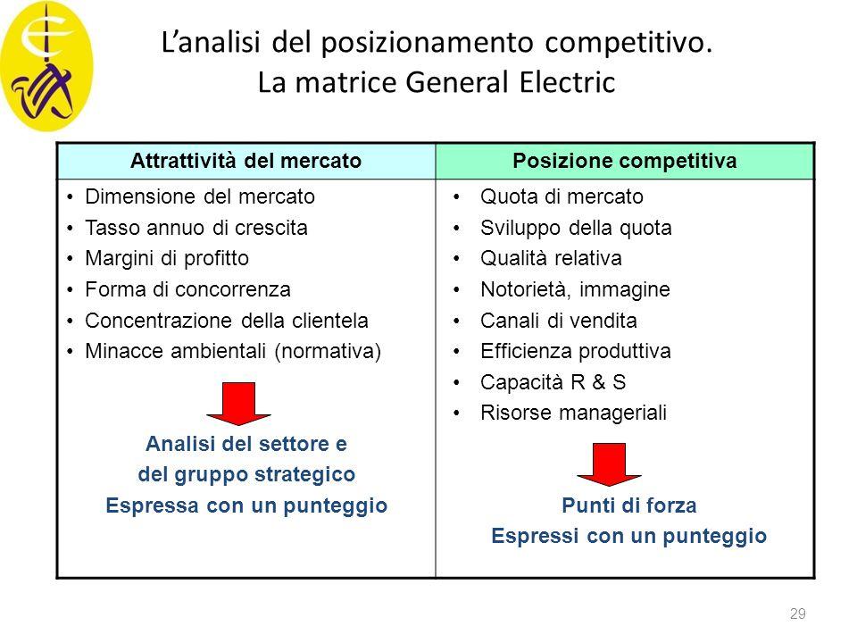 L'analisi del posizionamento competitivo. La matrice General Electric Attrattività del mercatoPosizione competitiva Dimensione del mercato Tasso annuo
