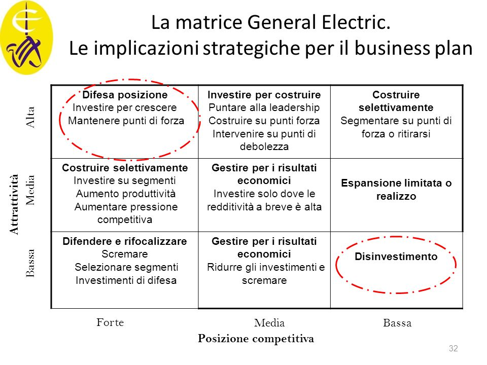 La matrice General Electric.
