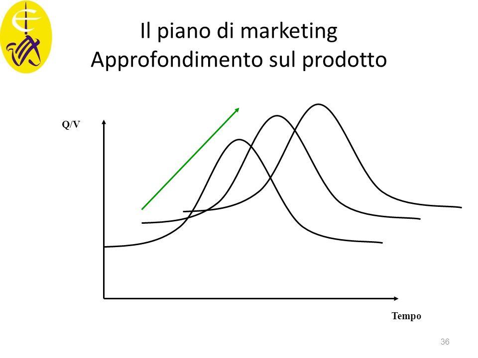 Il piano di marketing Approfondimento sul prodotto Tempo Q/V 36