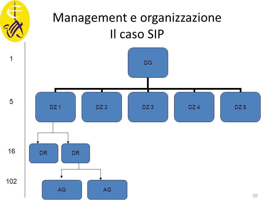 Management e organizzazione Il caso SIP DG DZ 1DZ 2DZ 3DZ 4DZ 5 DR AG 1 5 16 102 38