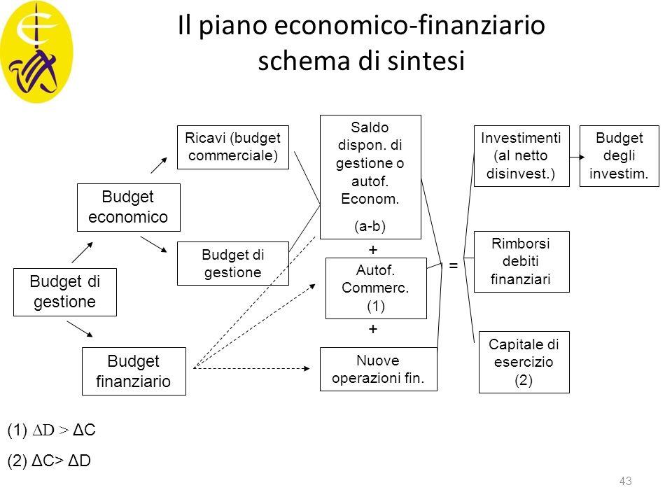 Il piano economico-finanziario schema di sintesi Budget di gestione Budget economico Budget finanziario Ricavi (budget commerciale) Budget di gestione