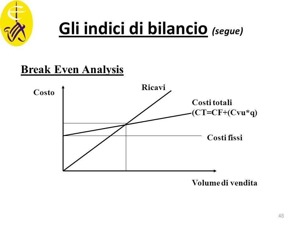 Gli indici di bilancio (segue) Break Even Analysis Costo Volume di vendita Costi fissi Costi totali (CT=CF+(Cvu*q) Ricavi 48