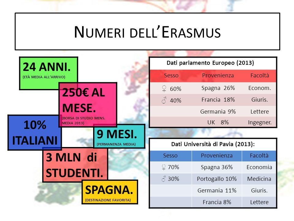 N UMERI DELL 'E RASMUS Dati parlamento Europeo (2013)) : SessoProvenienzaFacoltà ♀ 60% Spagna 26%Econom. ♂ 40% Francia 18%Giuris. Germania 9%Lettere U