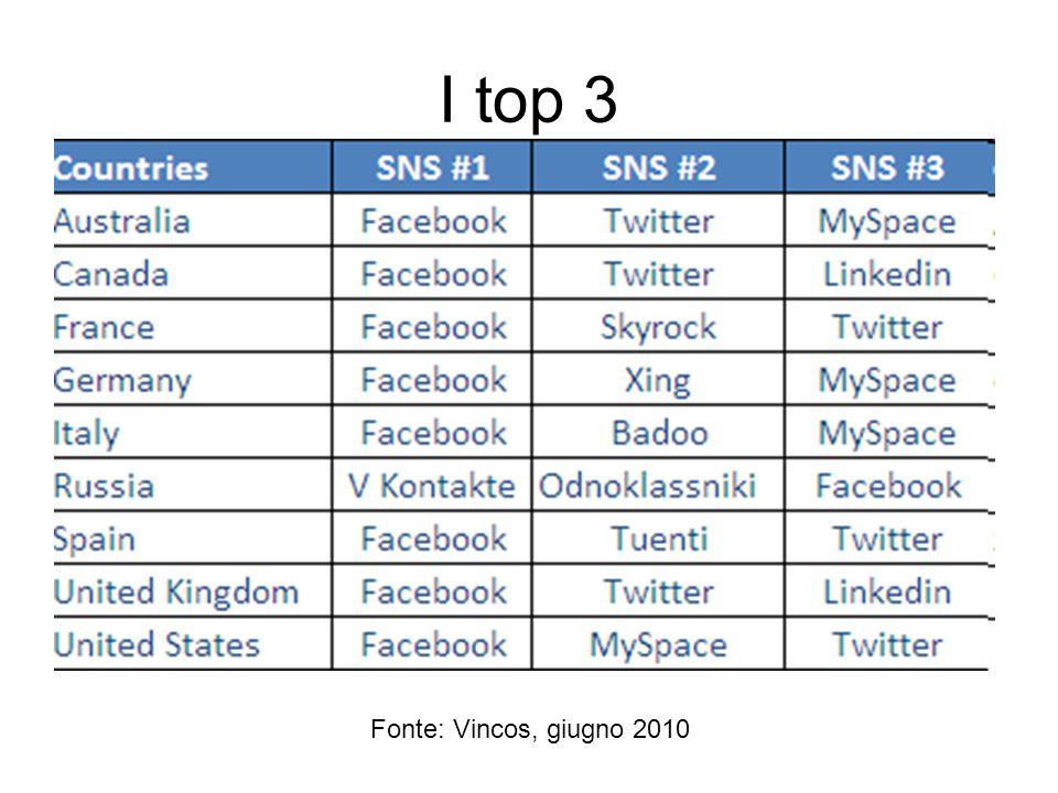 I top 3 Fonte: Vincos, giugno 2010