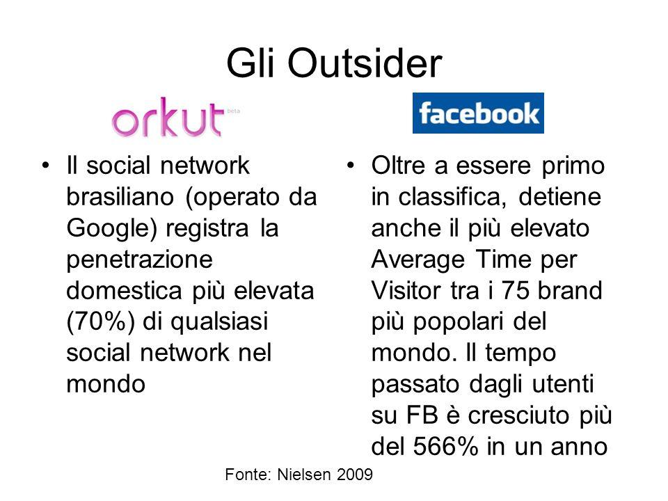 Gli Outsider Il social network brasiliano (operato da Google) registra la penetrazione domestica più elevata (70%) di qualsiasi social network nel mon