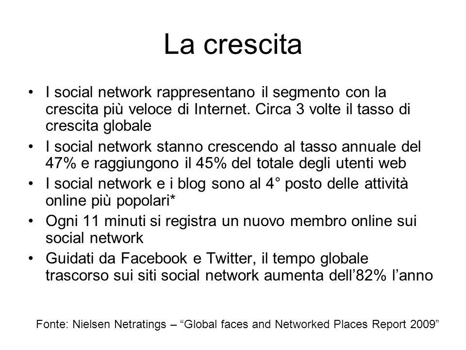 La crescita I social network rappresentano il segmento con la crescita più veloce di Internet. Circa 3 volte il tasso di crescita globale I social net
