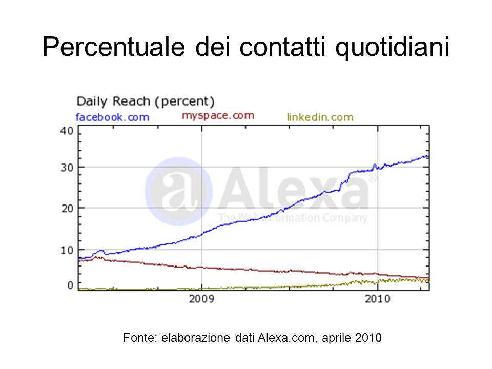 Percentuale dei contatti quotidiani Fonte: elaborazione dati Alexa.com, aprile 2010