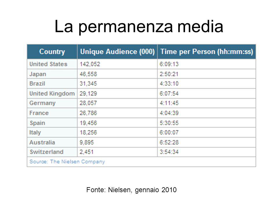La permanenza media Fonte: Nielsen, gennaio 2010