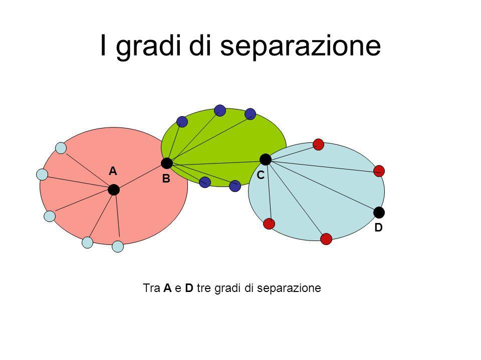 I gradi di separazione A B C D Tra A e D tre gradi di separazione