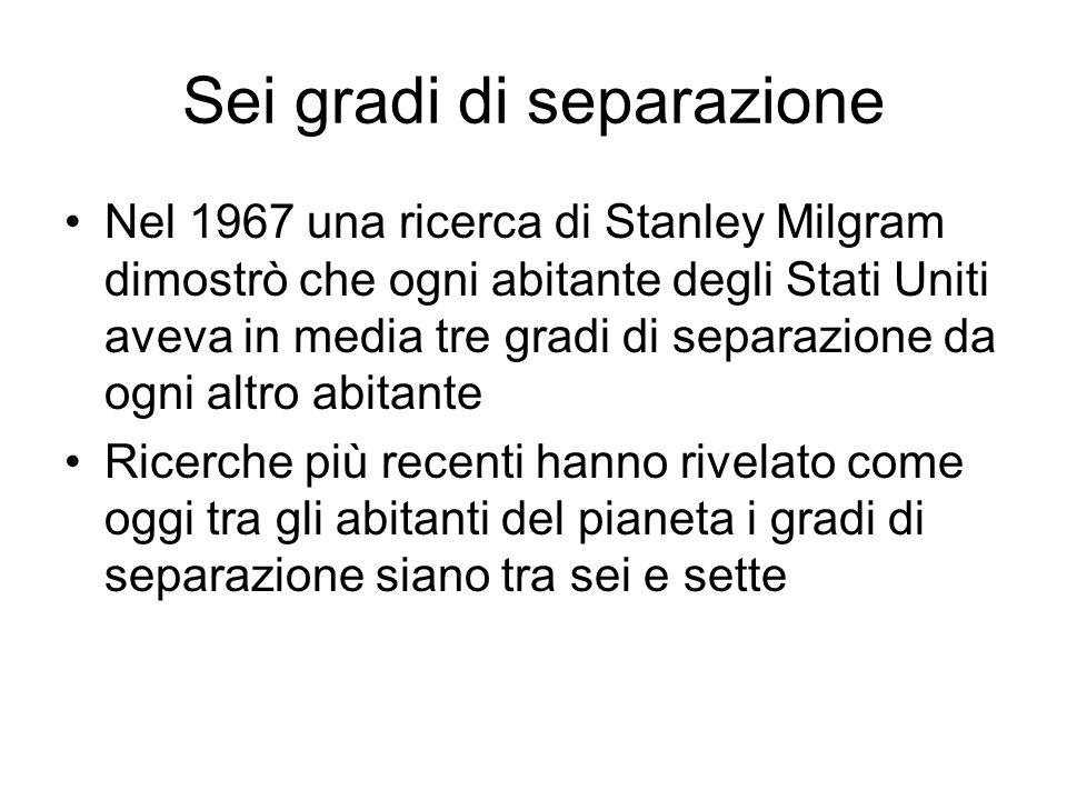 Sei gradi di separazione Nel 1967 una ricerca di Stanley Milgram dimostrò che ogni abitante degli Stati Uniti aveva in media tre gradi di separazione