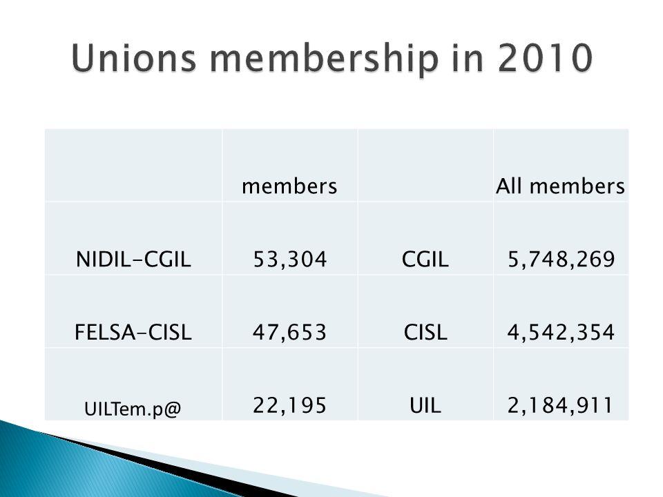Unions membership in 2010 membersAll members NIDIL-CGIL53,304CGIL5,748,269 FELSA-CISL47,653CISL4,542,354 UILTem.p@ 22,195UIL2,184,911