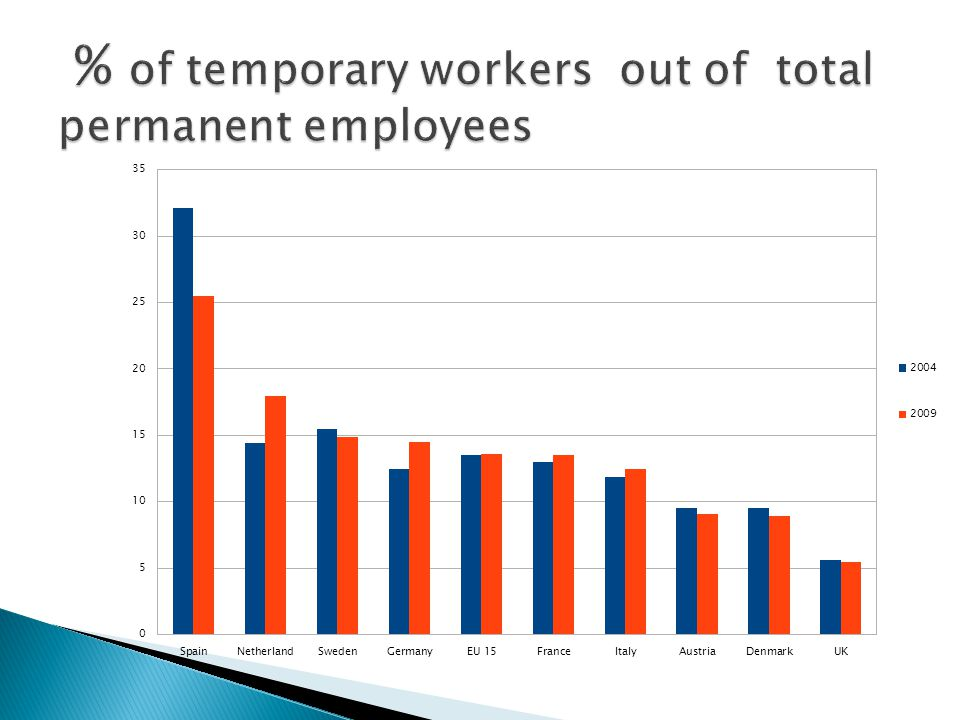 % of temporary workers out of total permanent employees (aged 15-24)