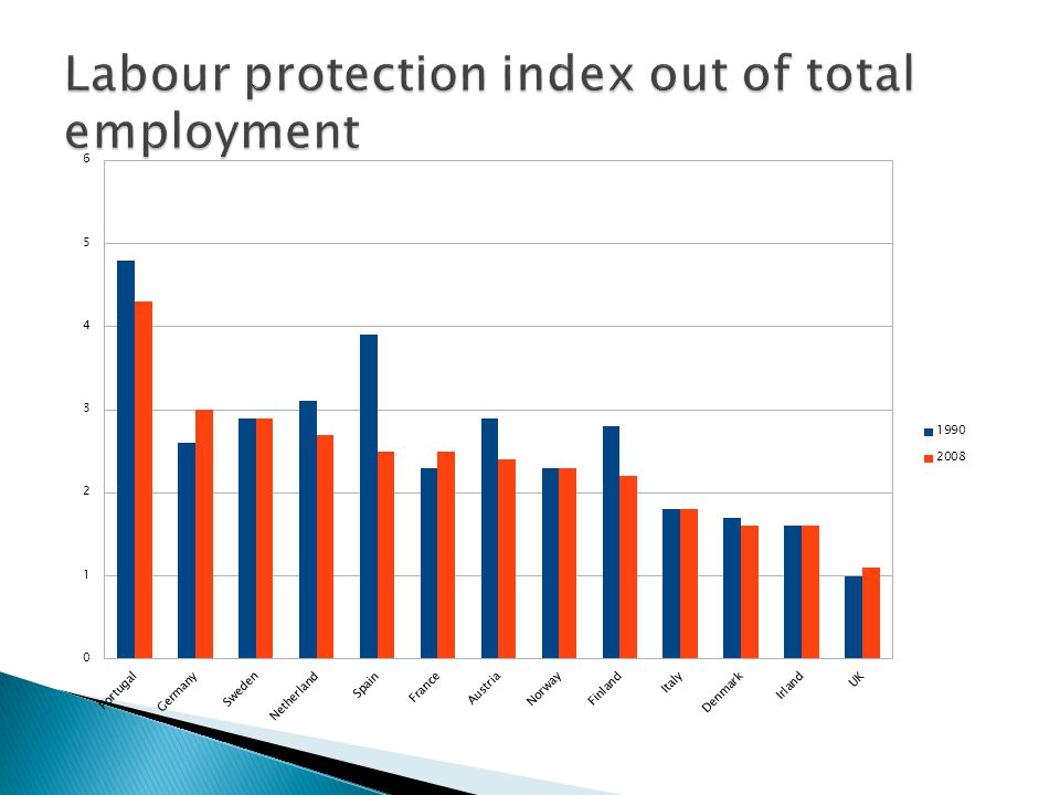 Labour protection index out of total employment