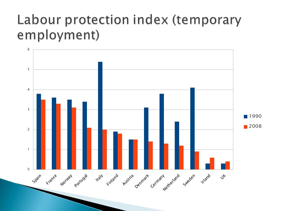 Labour protection index (temporary employment)