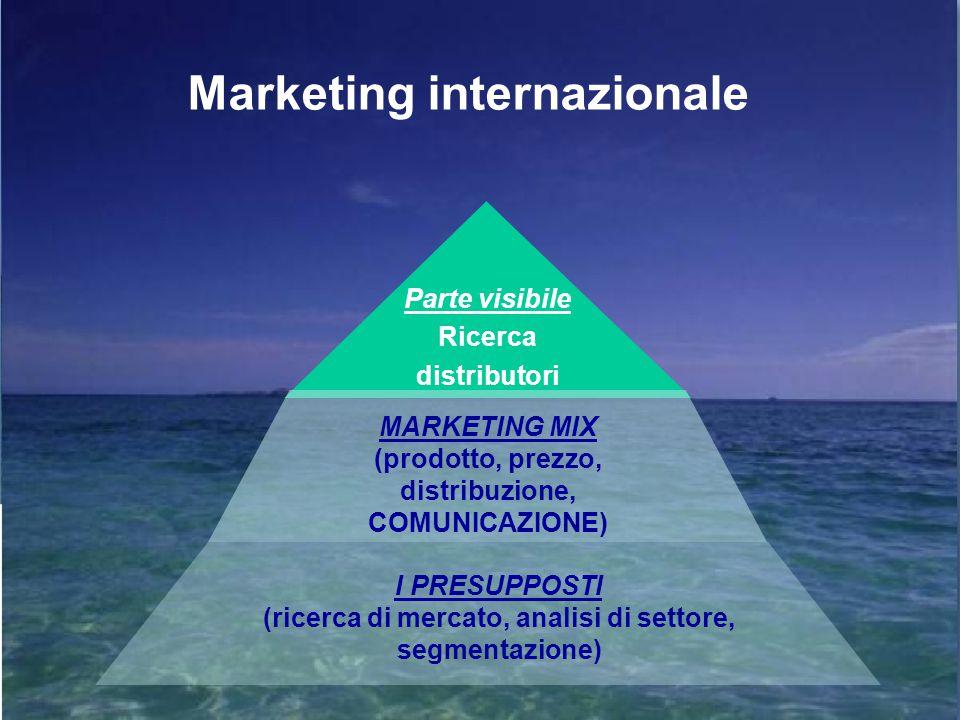 Web e social per l'internazionalizzazione delle PMI 9 ? ? ? ? ?