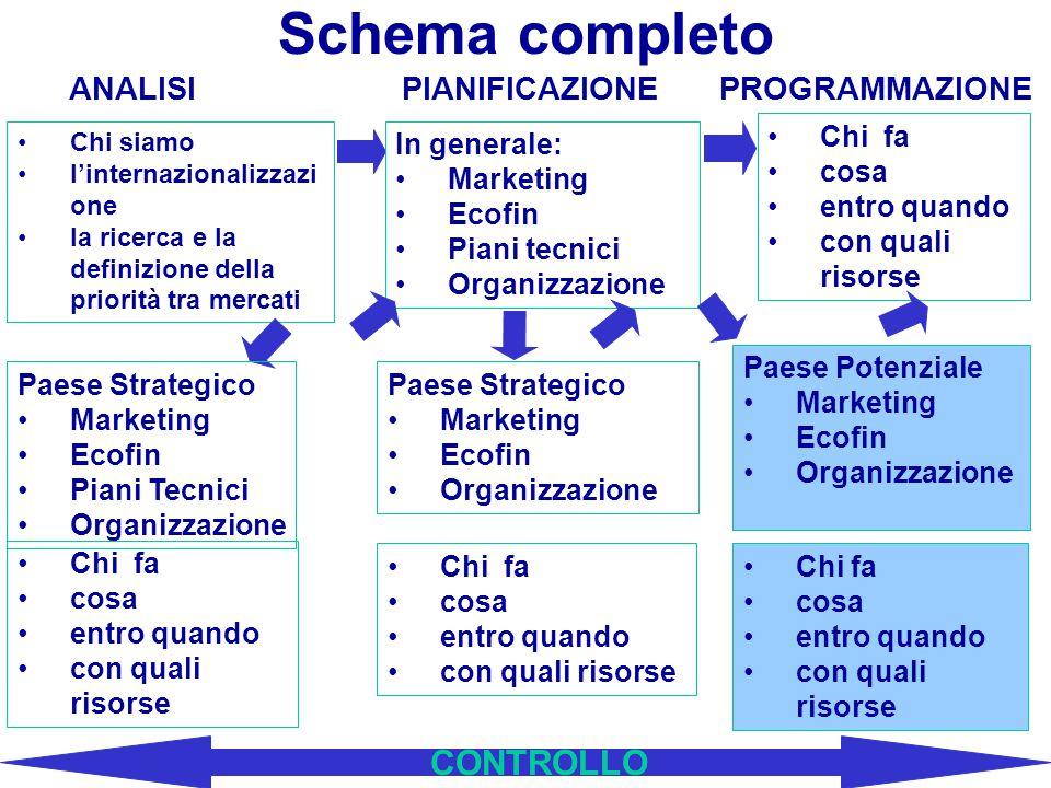 MARKETING MIX (prodotto, prezzo, distribuzione, COMUNICAZIONE) I PRESUPPOSTI (ricerca di mercato, analisi di settore, segmentazione) Marketing interna