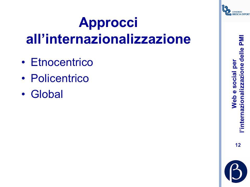 ANALISIPIANIFICAZIONE CONTROLLO Chi siamo l'internazionalizzazi one la ricerca e la definizione della priorità tra mercati In generale: Marketing Ecof