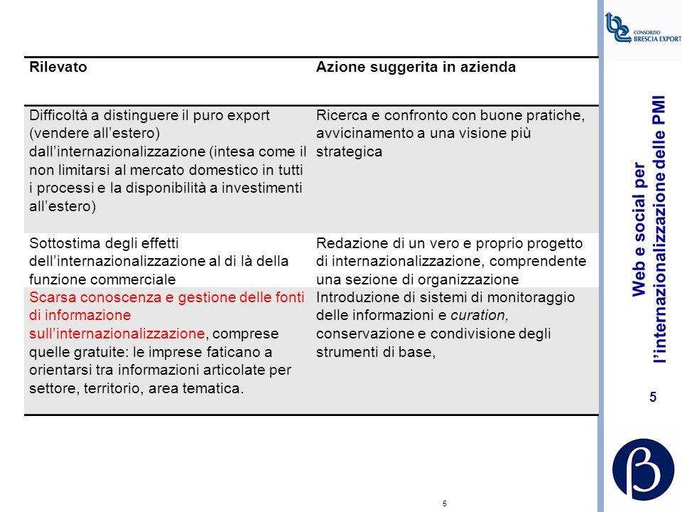 Web e social per l'internazionalizzazione delle PMI 25 Siti per le schede paese http://www.nationmaster.com/index.php www.mondimpresa.it www.assindan.it www.unioncamere.it (http://www.schedeexport.it/Pagine.aspx)www.unioncamere.ithttp://www.schedeexport.it/Pagine.aspx www.globus.camcom.it www.ice.it www.informest.it www.italasia.it www.massmarket.it Sistemamodaitalia - Studi e ricerche - Note congiunturaliSistemamodaitalia - Studi e ricerche - Note congiunturali
