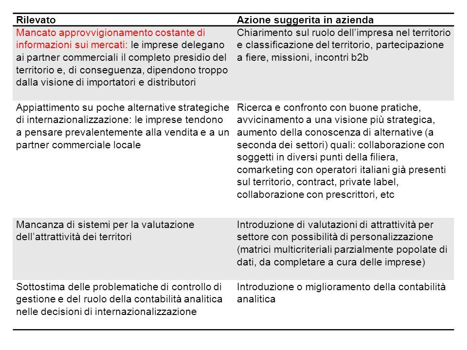 Web e social per l'internazionalizzazione delle PMI 5 5 RilevatoAzione suggerita in azienda Difficoltà a distinguere il puro export (vendere all'ester
